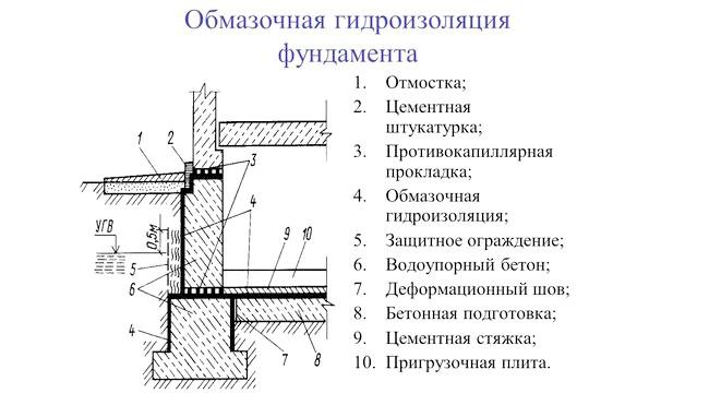Фото - Як правильно виконується гідроізоляція фундаменту лазні?