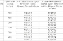 Таблиця пропорцій бетону для фундаменту.