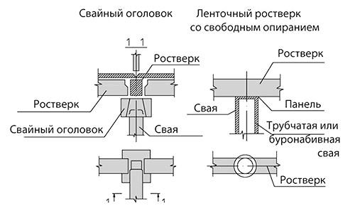 Фото - Як зробити розрахунок стрічкового ростверку пальового фундаменту