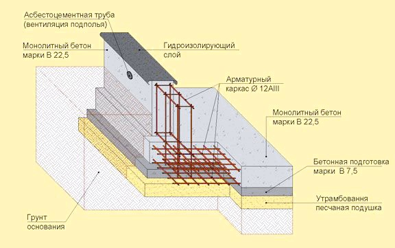Фото - Як правильно заливають фундамент під будинок