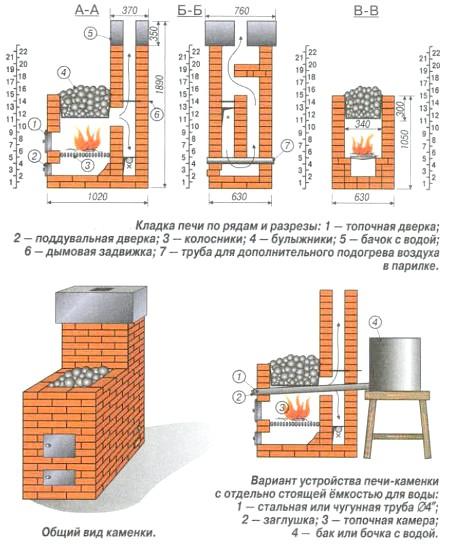 Схема пристрою печі кам'янки
