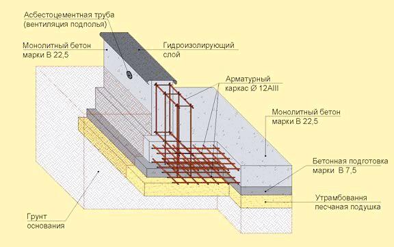 Фото - Як точно визначити кількість будівельного матеріалу для армування фундаменту?