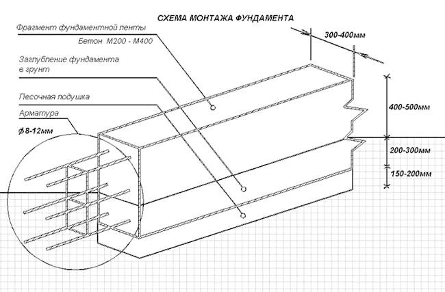 Фото - Як звести фундамент стрічкового типу?