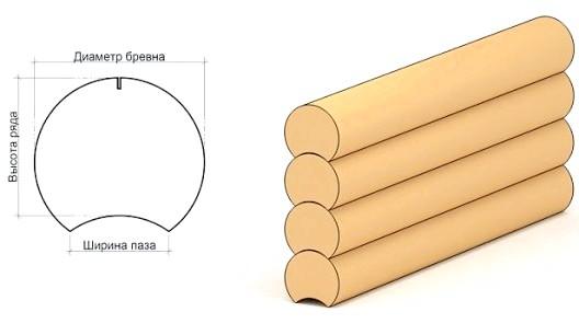 Фото - Які бувають розміри оциліндрованих колод і область їх застосування