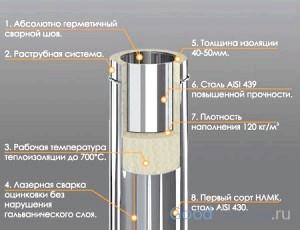 Фото - Які особливості має монтаж димоходу з сендвіч труб