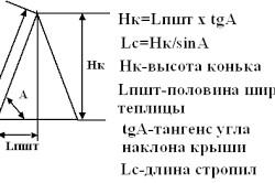 Схема розрахунку кута нахилу даху