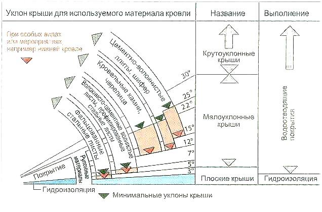 Схема мінімального ухилу покрівлі