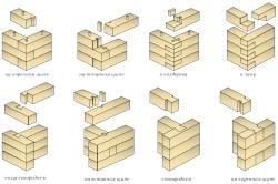 Види кріплення бруса до дерев'яної стіни без залишку