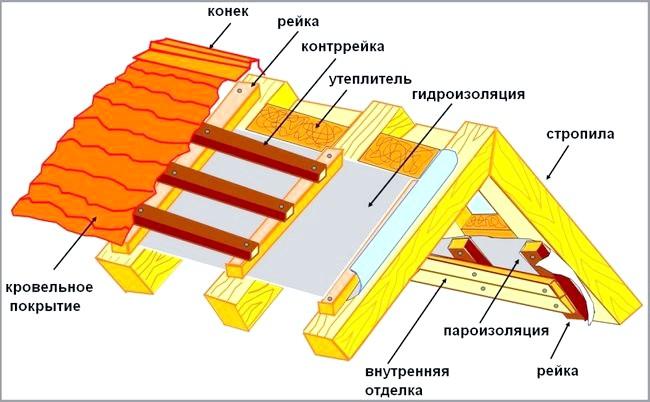 Фото - Матеріали та методи монтажу при проведенні гідроізоляційних робіт