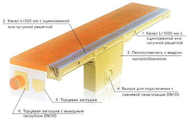 Фото - Монтаж водовідвідних лотків і схема установки водовідведення