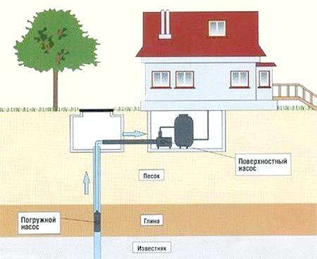 Фото - Насоси для свердловин: як правильно вибрати і встановити водяний насос в свердловину