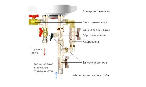 Фото - Чи потрібно зливати воду з водонагрівача при постійному використанні