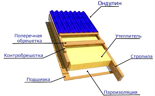 Фото - Ондулін - ідеальний матеріал для покриття даху своїми руками