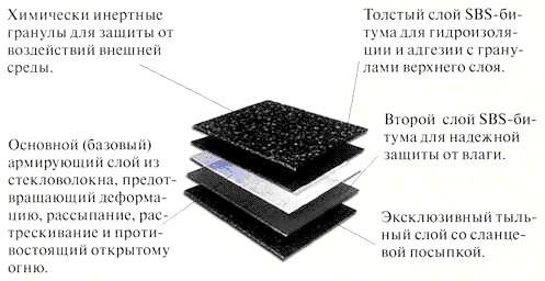 Фото - Основні способи облаштування наплавляється покрівлі з використанням рулонних матеріалів