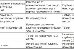Таблиця розрахунку глибини фундаменту