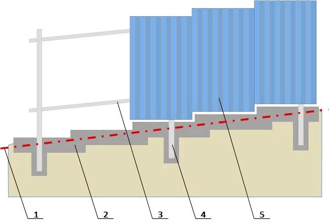 Фото - Особливості будівництва огорож з профлиста на схилах