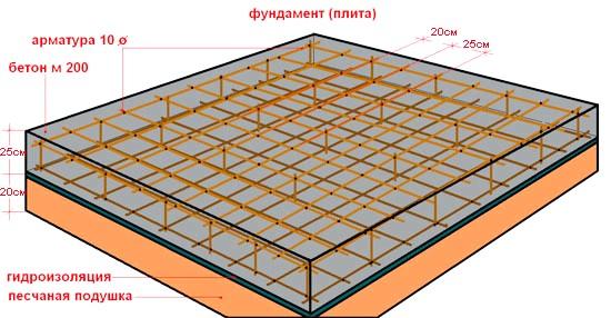 Фото - Плаваючий фундамент - плита на насипному грунті