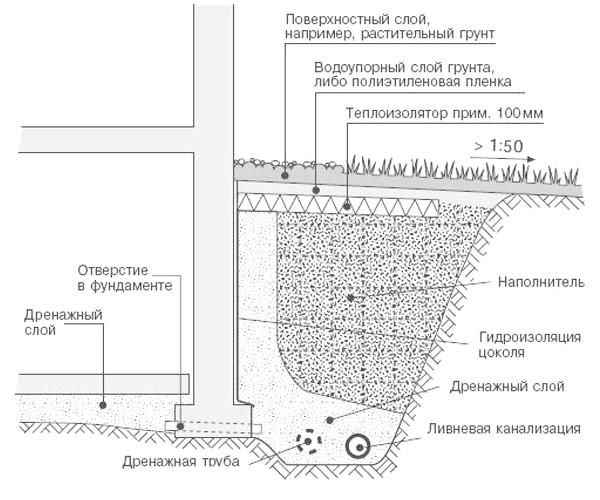 Фото - Порядок і принципи пристрою дренажу та водовідведення