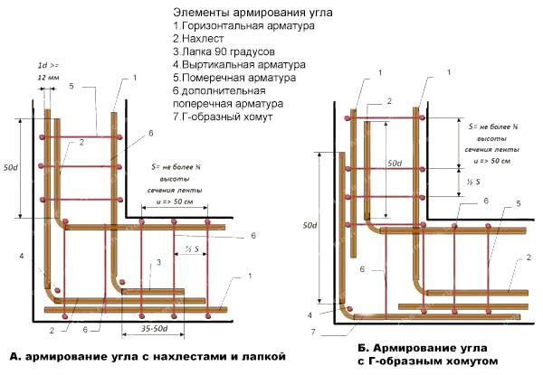 Фото - Правильна в'язка арматури для стрічкового фундаменту