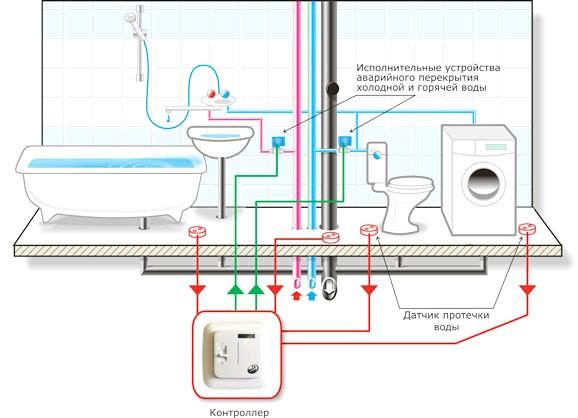 Фото - Приєднання пральної машини-автомат до каналізаційної системи