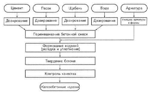 Фото - Простий рецепт бетону для фундаменту
