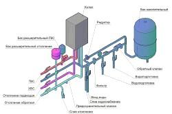 Схема опалювальної системи приватного будинку.