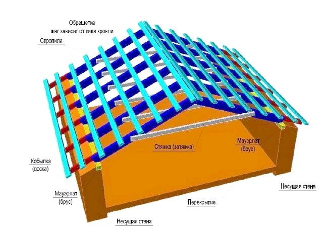 Фото - Розрахунок кількості пиломатеріалу на дах