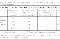 Фото - Розрахунок потужності і секцій алюмінієвого радіатора