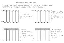 Фото - Розрахунок потужності радіаторів опалення за обсягом і за площею