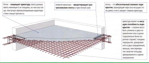 Фото - Розрахунок того, скільки арматури треба на фундамент