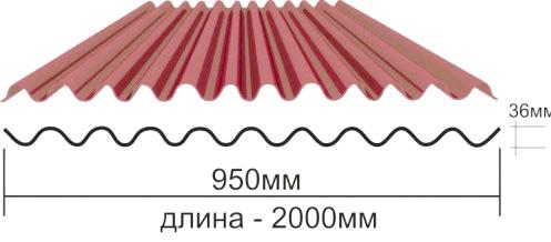 Фото - Розраховуємо кількість ондулина на дах