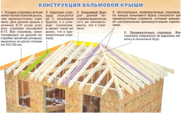 Фото - Розраховуємо кроквяну систему і площу вальмового даху