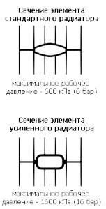 Фото - Розміри, потужність та інші характеристики алюмінієвого радіатора