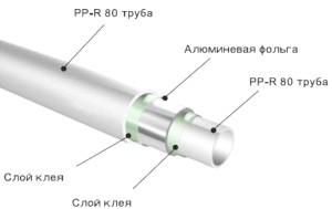 Фото - Сучасні поліпропіленові труби для опалення - технічні характеристики та особливості експлуатації