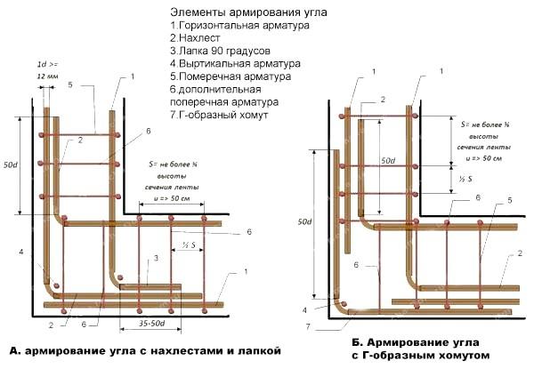 Фото - Способи формування та скріплення арматурних каркасів