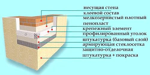 Фото - Будівництво будинку: обробка фундаменту