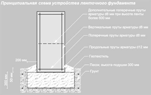 Фото - Технологія будівництва монолітного залізобетонного фундаменту
