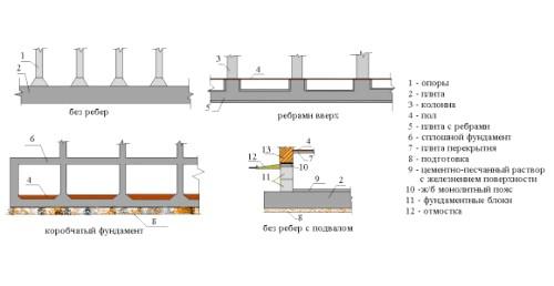 Фото - Технологія будівництва плитного фундаменту