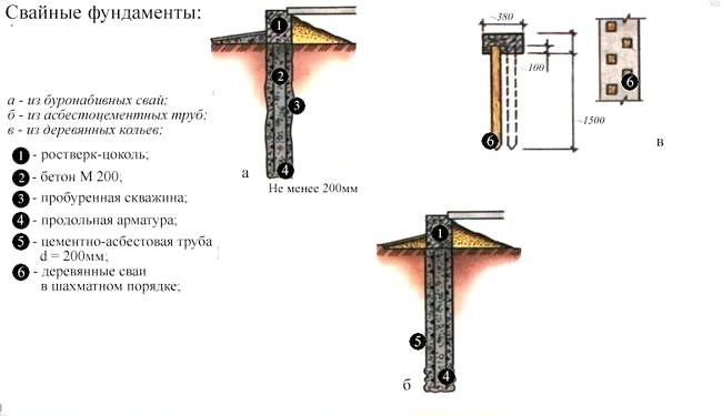 Фото - Технологія установки паль для свайно-гвинтового фундаменту