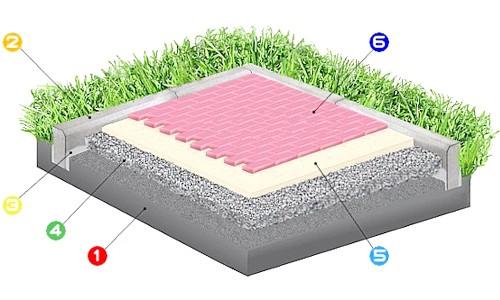 Фото - Укладання тротуарної плитки на пісок або відсів