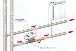 Фото - Встановлення та підключення газового котла - схема і правила