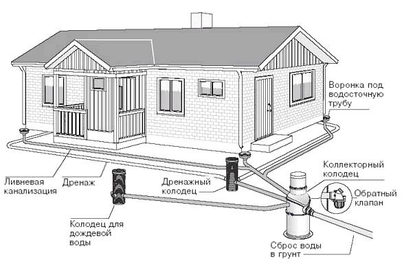Фото - Установка каналізаційних колодязів