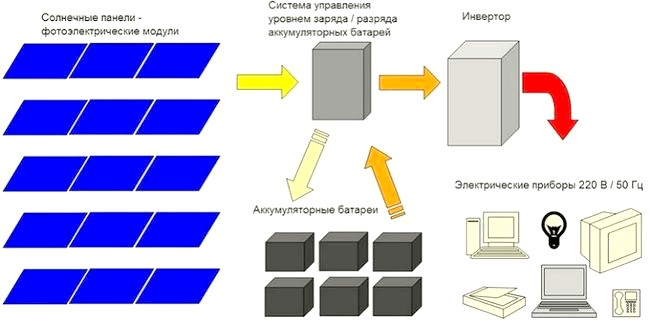 Типова електрична схема автономного енергопостачання на основі сонячних батарей, модулів, панелей