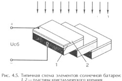 Типова схема елементів сонячної батареї