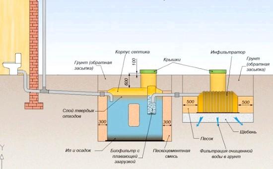 Фото - Пристрій каналізації в лазні з урахуванням типу грунту