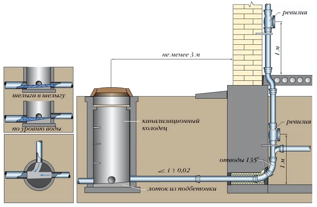 Фото - Пристрій каналізаційної системи в приватному будинку