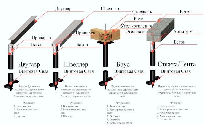 Фото - Влаштування монолітної плити на гвинтових палях