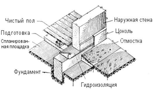 Фото - Пристрій збірного фундаменту