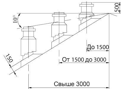 Схема монтажу димаря