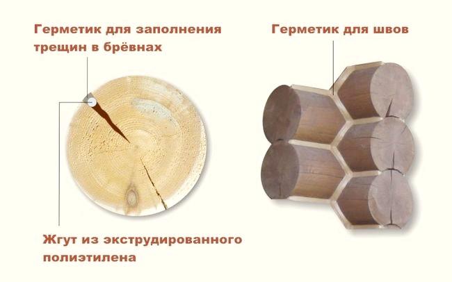 Фото - Утеплення стін зрубу зсередини